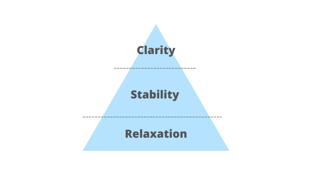The three phases of a developmental approach to meditation